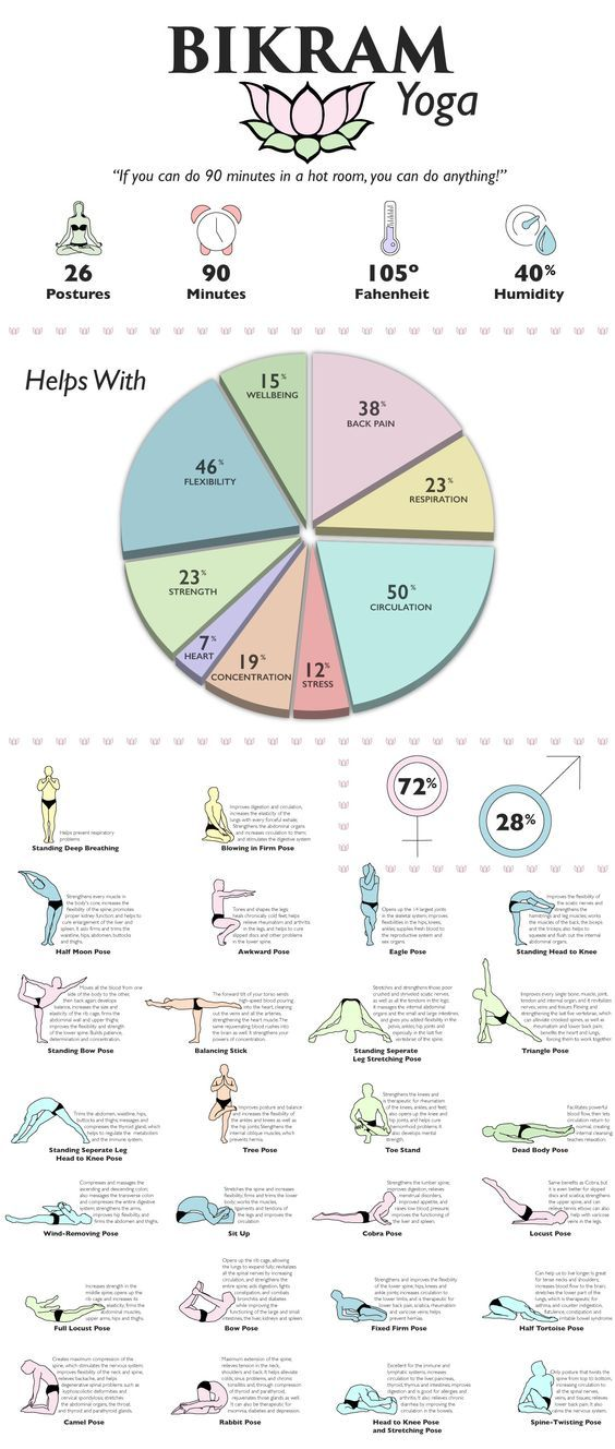 Bikram Yoga Infographic that shows how it helps, and positions and what they do for the body