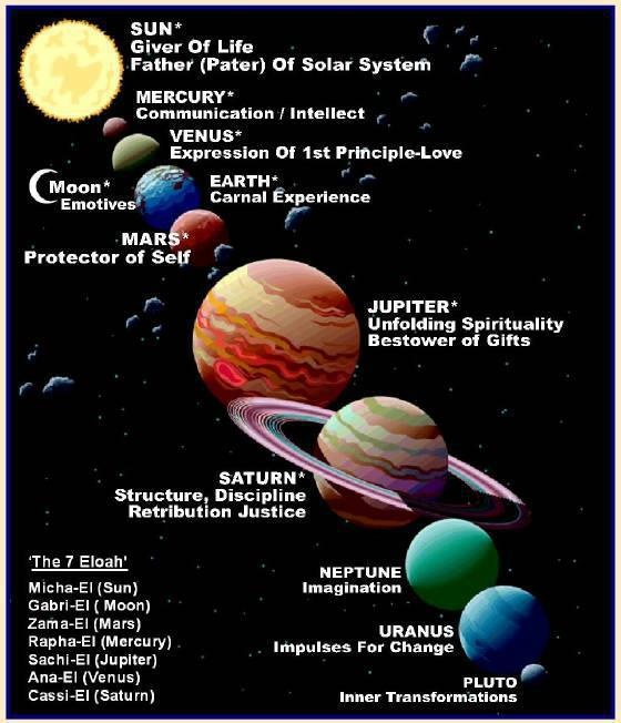 Info On the 9 Planets - Pics about space