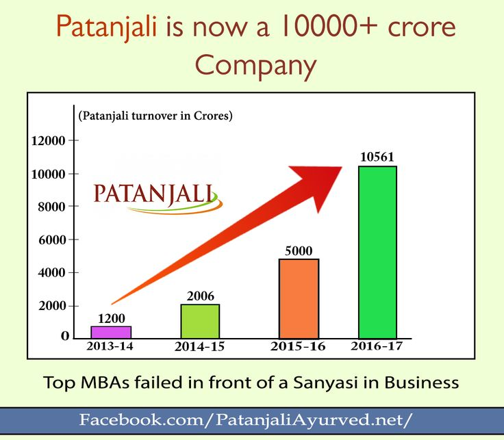 #Patanjali group has become the 2nd largest FMCG player in the country which has conveniently surpassed other foreign Company like ITC (Rs 10,336.9) Nestlé India (Rs 9,159 crore) and Colgate-Palmolive (Rs 4,010 crore).