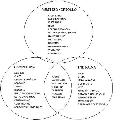 Clases sociales en la epoca colonial en latinoamerica