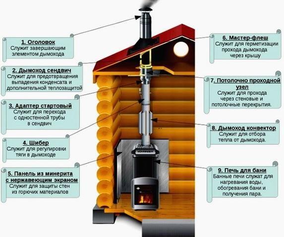 Устройство дымохода для бани