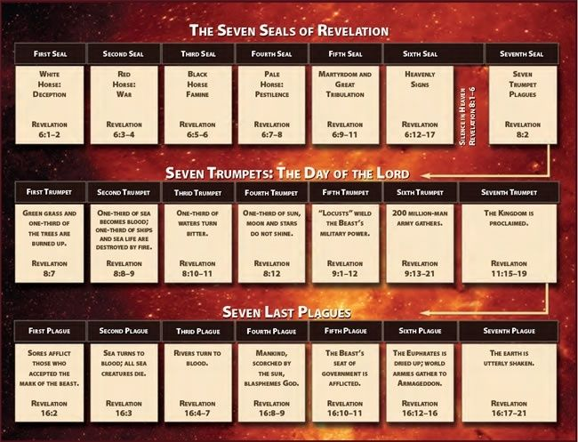 Charts, Maps and Timelines VIA Michelle Farina.  Some of the BEST TIMELINES in Bible Prophecy & End Times!