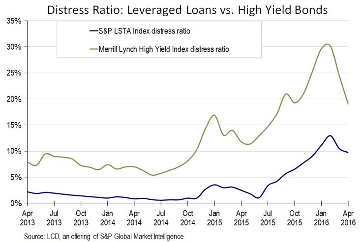 Distressed Debt: Seven Leveraged Loan/High Yield Issuers Join LCD's Restructuring Watchlist