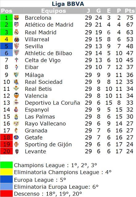 Café y Fútbol: Posiciones Liga BBVA