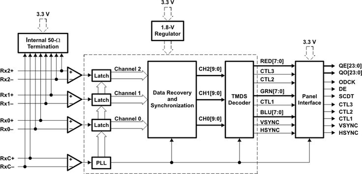 Functional Block Diagram for TFP401A