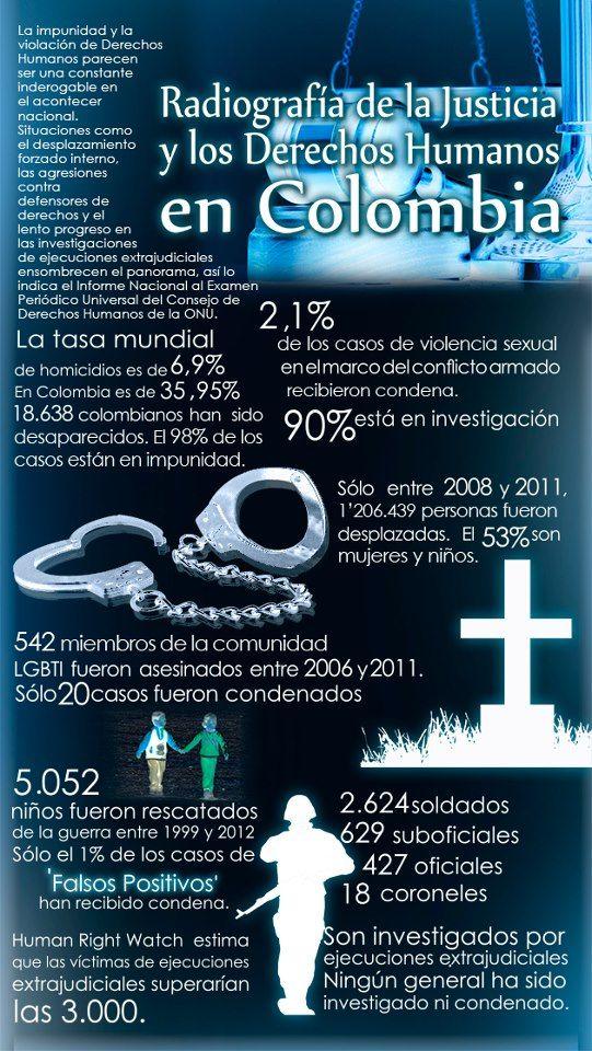 Radiografía de la #justicia y los #derechos humanos en #Colombia. #Cifras #Infografía