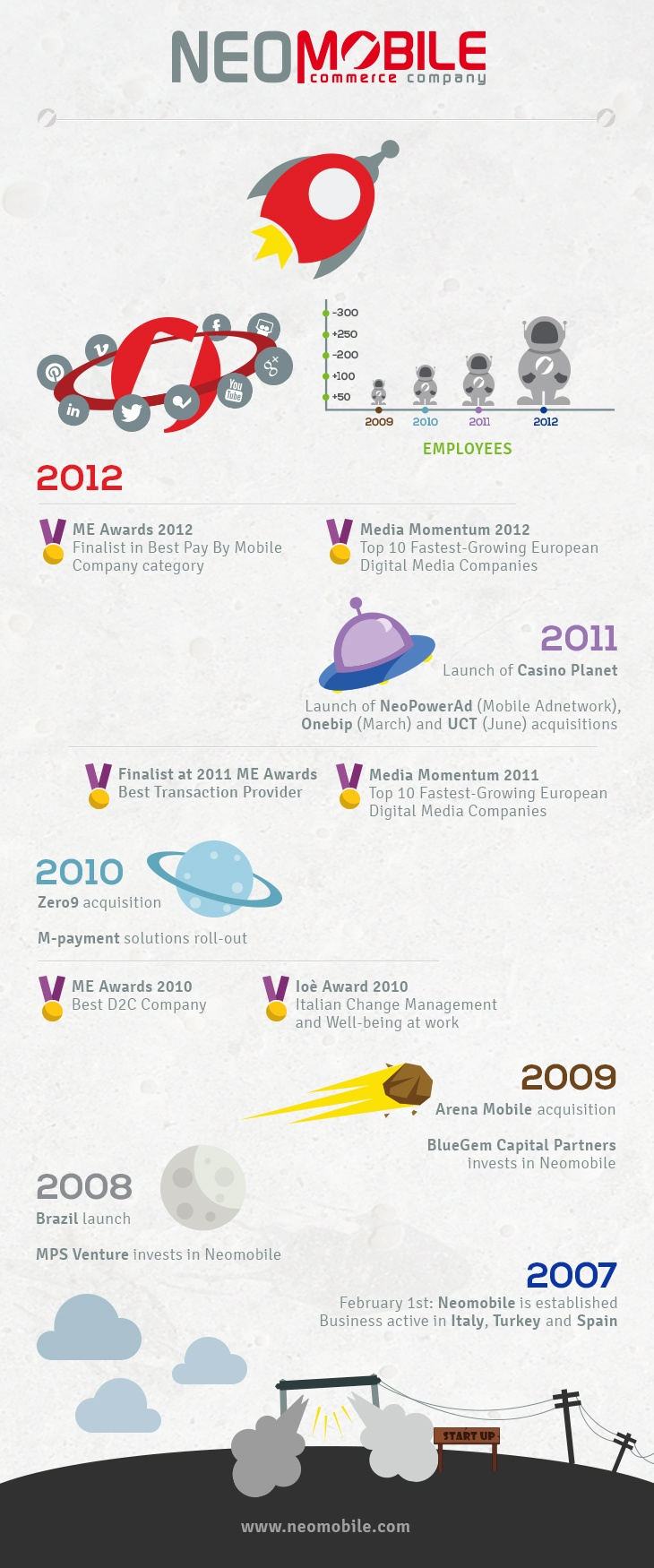 neomobile-history-infographic