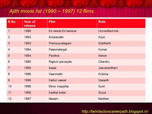 Tamil actors career path: Actor ajith movie list (1990-1997) 12 Films