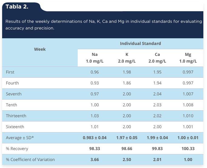 García-Alegría, A. M., Gómez-Álvarez, A., García-Rico, L. & Serna-Félix, M. (2015). Validation of an analytical method to quantify serum electrolytes by atomic absorption spectroscopy [Tabla 2]. Acta Universitaria, 25(3), 3-12. doi: 10.15174/au.2015.747