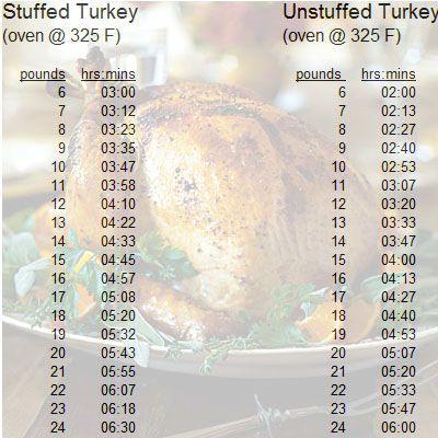 best 25 turkey cooking chart ideas on pinterest she she