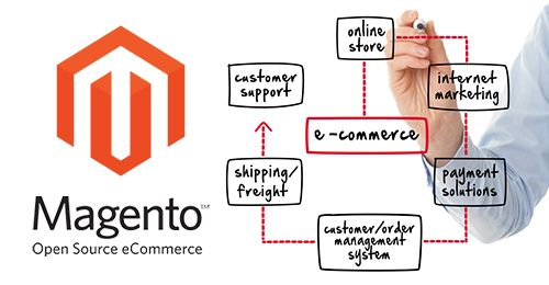 Magento is a software which is used as an open-source e-commerce platform written in PHP...https://goo.gl/8OLvSd..#Magento #Customization #India