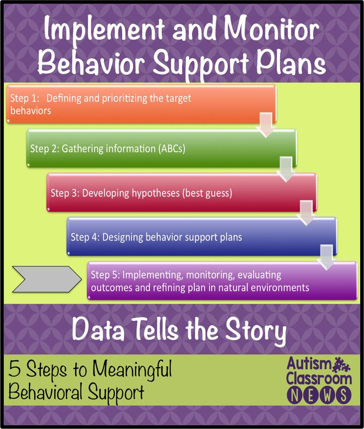 Implement and Monitor Behavior Support Plans: Data Tells the Story
