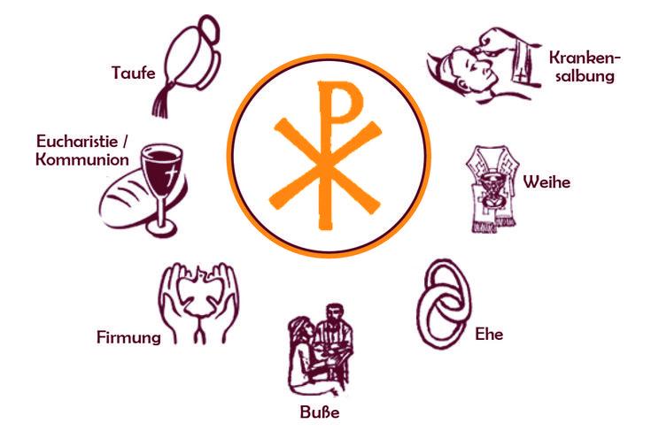 Die 7 Sakramente Der Katholischen Kirche