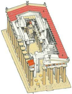 The Parthenon The structure of the Parthenon, the number of pillars is smaller than in the original building.  2. Krepidoma 3. Stylobat 4. Cellawall 5. Internal Pillars 6. Roof Tiles 7. External Pillars (Peristasis) 8. Epistyl 9. Triglyph 10. Metope