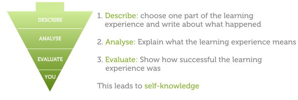 Describe = Choose one part of the learning experience and write about what happened.  Analyse = explain what the learning experience means. Evaluate = show how successful the learning experience was. This leads to... Self Knowledge