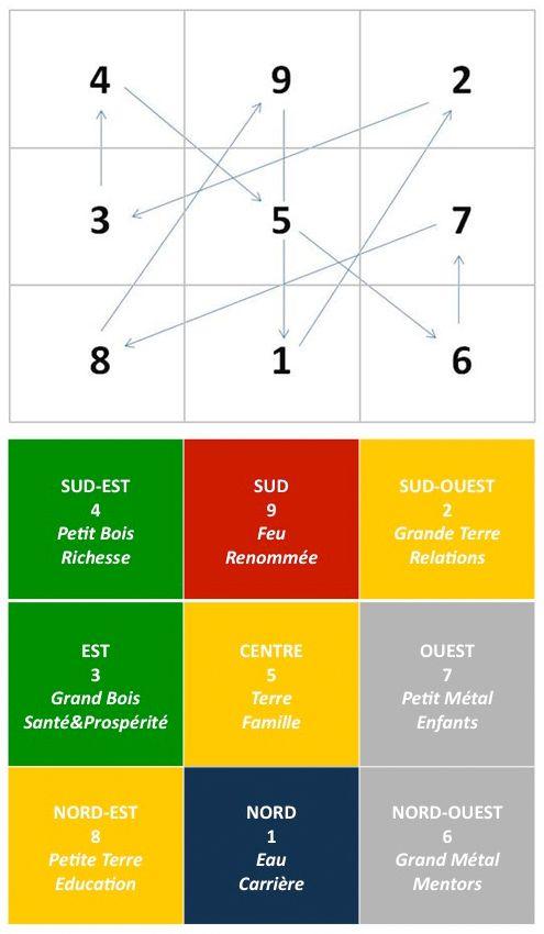 Le Carré Lo Shu 5 Centre Terre Famille 6 Nord Ouest Grand Métal