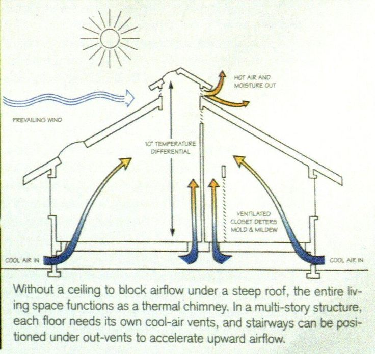 17 Best Images About Tiny Home Passive Heating And Cooling On Pinterest P