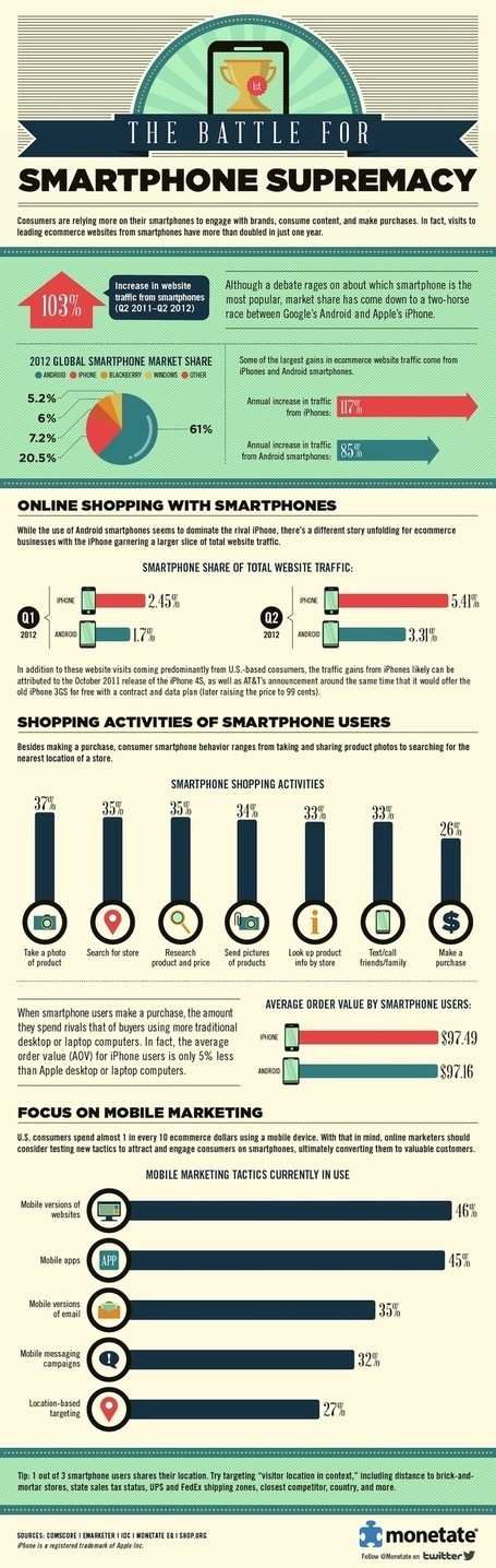 Smartphone Traffic to Ecommerce Sites Up 103% Since 2011 [INFOGRAPHIC]   digital marketing strategy   Scoop.it