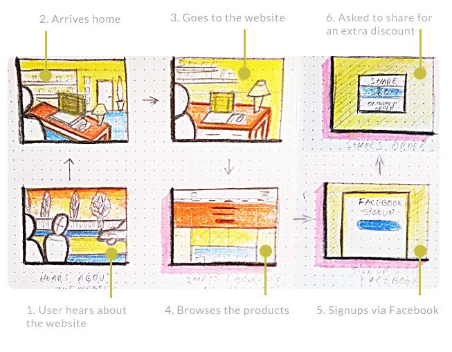 Best Scenarios Storyboards Thumbnail Sketches Sitemaps