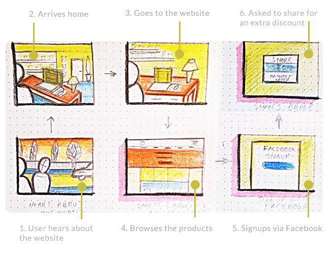 13 best UX portfolio   UX design portfolio   User experience ...