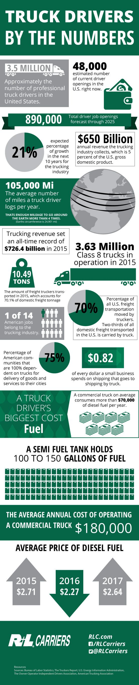 28 best Freight Division images on Pinterest   Truck drivers, Truck ...