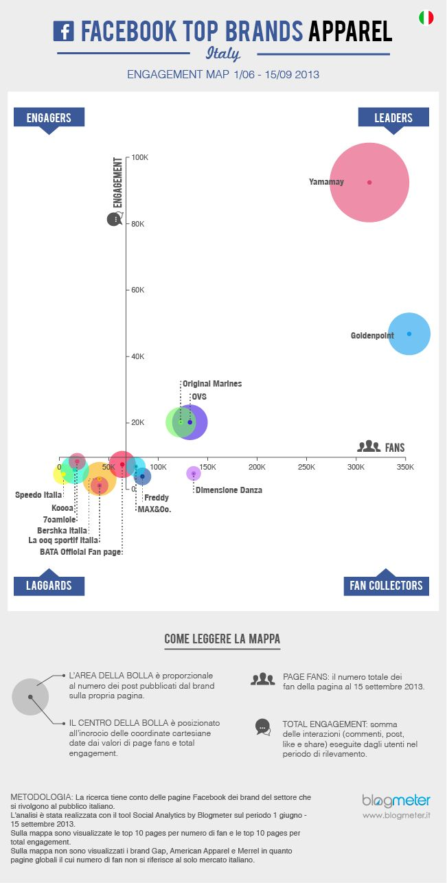 Facebook Top Brands Apparel – Italy: i leader sono Yamamay e Goldenpoint  www.blogmeter.it