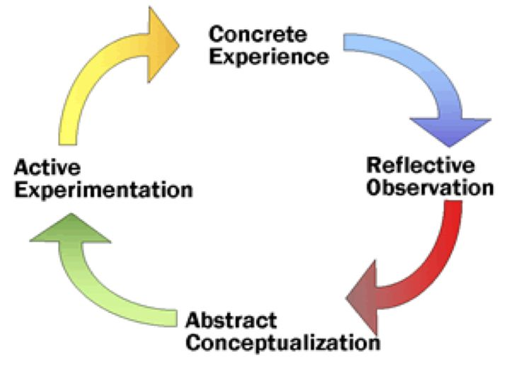 experiential analysis communication in organisations Organizations to analyze communication effectiveness and offer suggestions for   keywords: communication audit experiential team-based service learning .