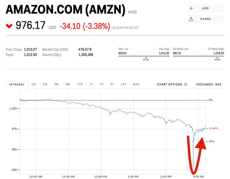 Amazon stock flash crashes and then quickly recovers