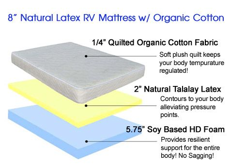 Natural Rv Latex Mattress With Organic Cotton Cover