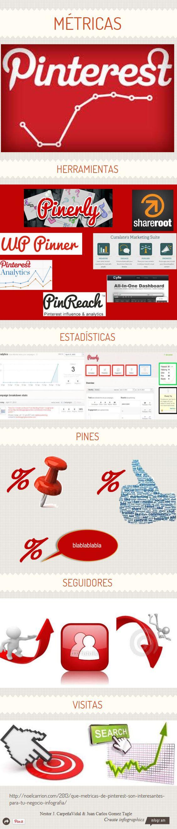 Pinterest Metricas