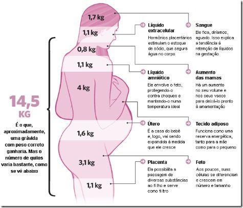 Alimentação / Ganho de peso na gravidez