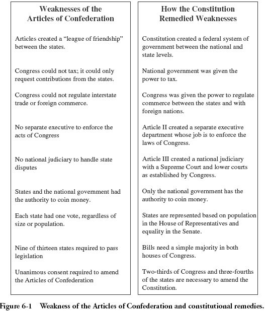 virginia government worksheet Try – Constitutional Convention Worksheet