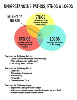 essay about ethos pathos and logos