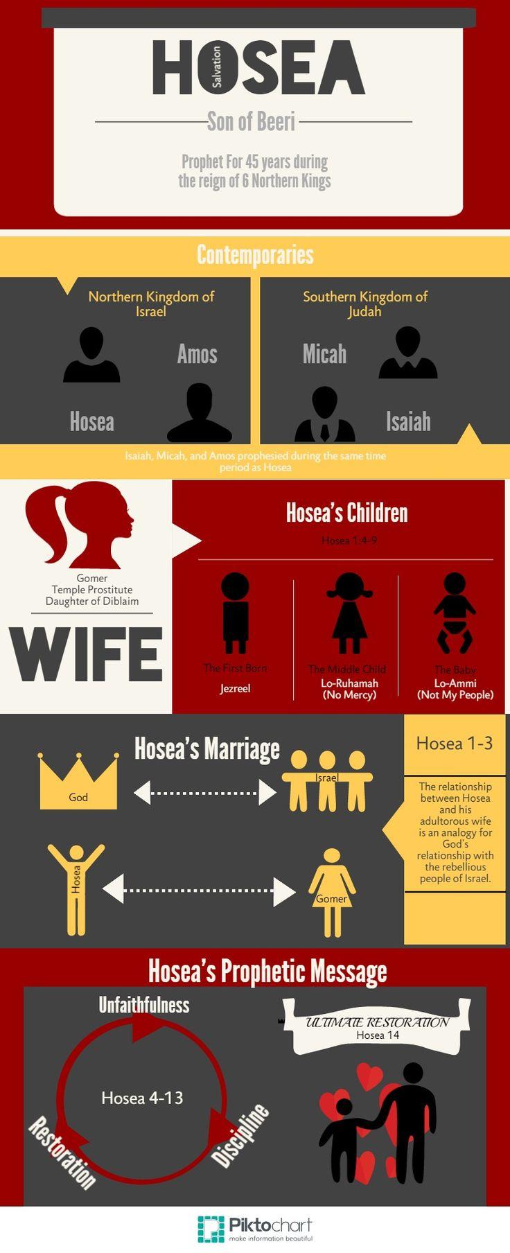 Intro to Hosea | Biblica - The International Bible Society