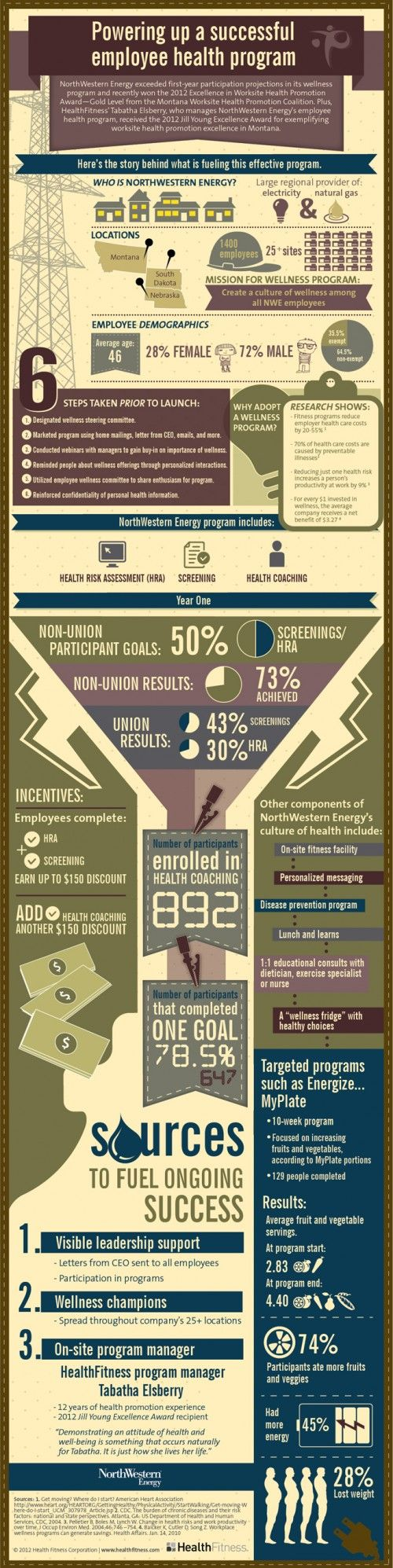Infographic of an award-winning corporate wellness program | HealthFitness