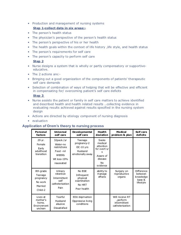 "nursing theorist grid 3 essay Nursing theorist grid use grid below to complete the week 4-nursing theorists assignment please see the ""nursing theorists' grading criteria"" document."