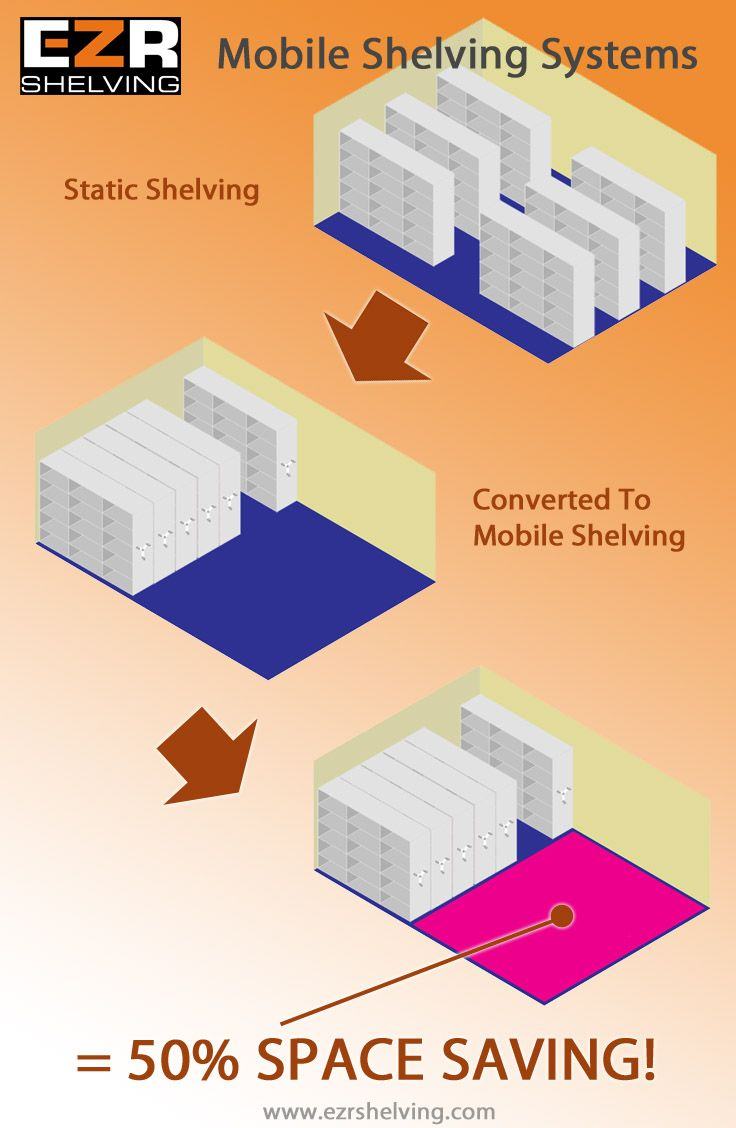 Save space with mobile shelving systems and roller racking storage from EZR Shelving.