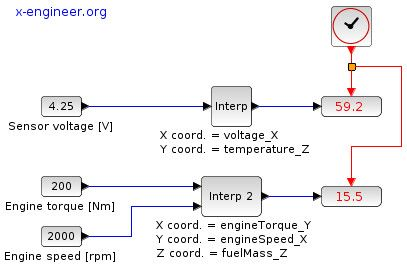 Xcos vs. Simulink® – Lookup tables library conversion