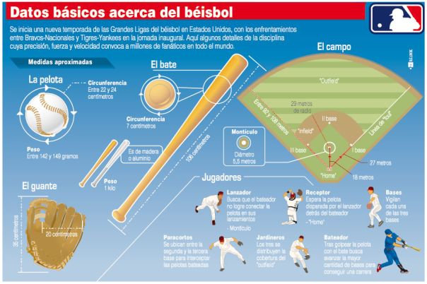 Datos básicos del bésibol