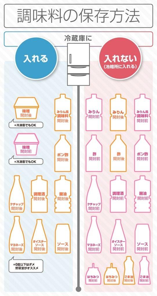 調味料の保存方法の図解です。 ググっても何をどこにしまうのか読むのもめんどくさいって人向けに、とりあえず冷蔵庫に入れるか入れないかだけも分かるようになろう!って感じの図解になってます。