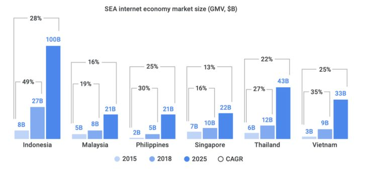 The Massive Opportunity For Insurance Tech In Indonesia Cb Insights Research