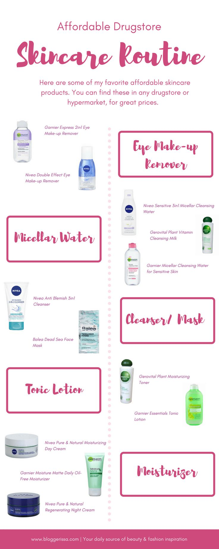 Affordable Drugstore #Skincare Routine Infographic