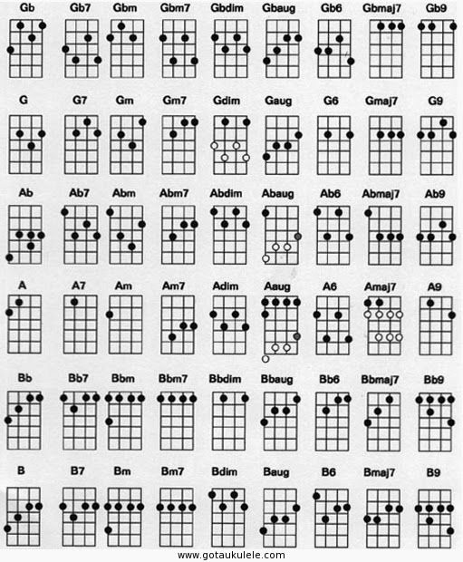 188 best m u s i c a images on Pinterest Music, The piano and - ukulele chord chart