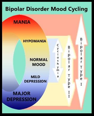 Bipolar mood cycling for Bipolar Types I & II and Cyclothymia. Everyone should know this, extra happy mood swings are just that... They only seem like a mania cos youve been depressed a long time! True mania is more than extra happy!!!
