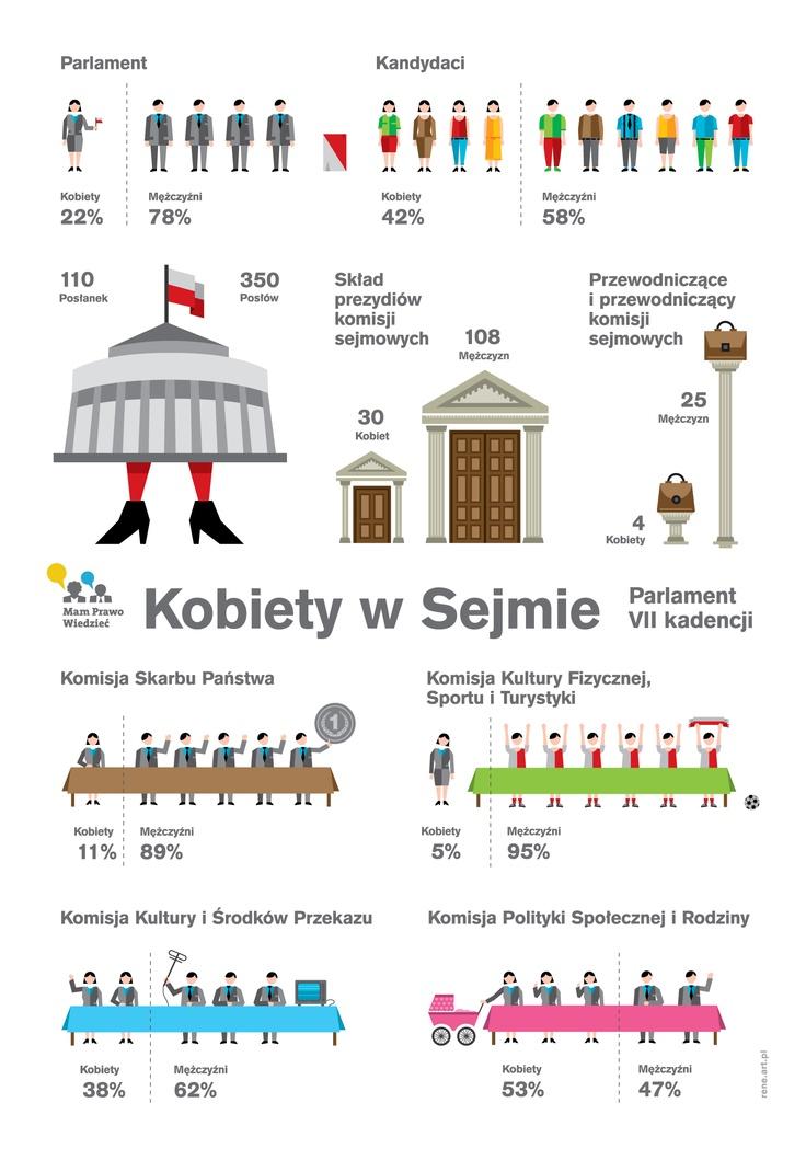 Infografika Art. 61 na temat kobiet w Sejmie.