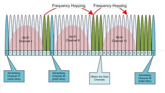 Primer on Bluetooth Low Energy