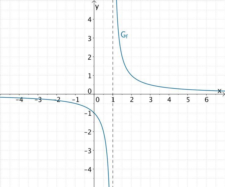 Graph der gebrochenrationalen Funktion f mit Polstelle x = 1 mit Vorzeichenwechsel