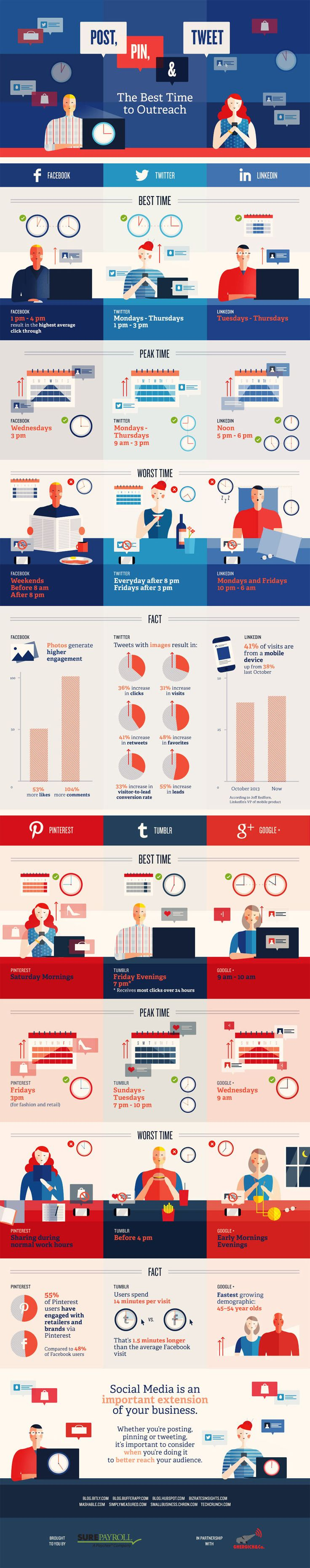 Timing is everything -- best time to post in Social Media [infographic]