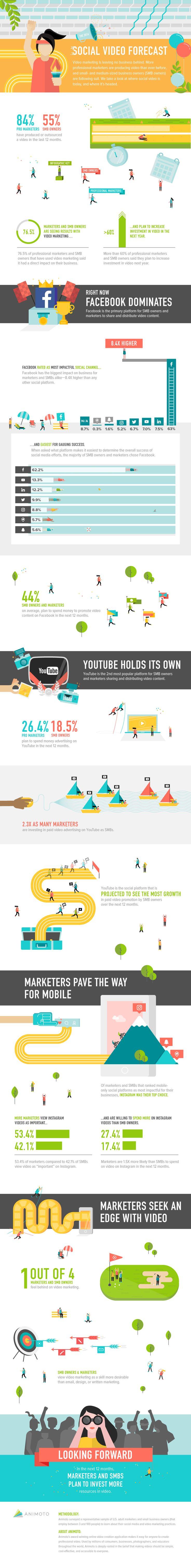 The 2016 Social Video Forecast #Infographic #ContentMarketing #SocialMedia