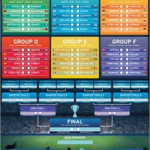 Poster Euro 2016 – Wall Chart – affiche à prix abordable, poster XXL | 123chantier